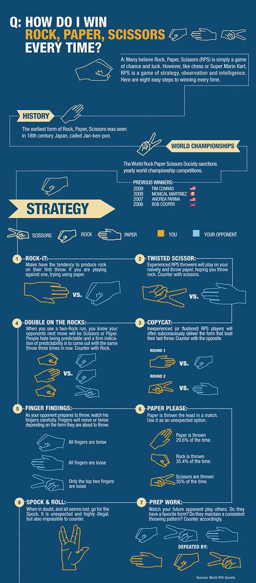rock-paper-scissors-infographi-scaled-500